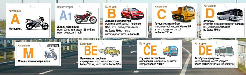 расшифровка категорий водительских прав