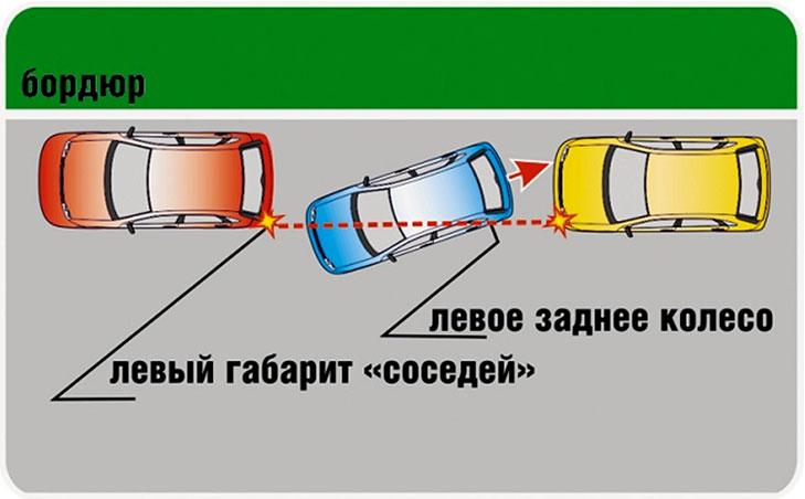 техника параллельной парковки
